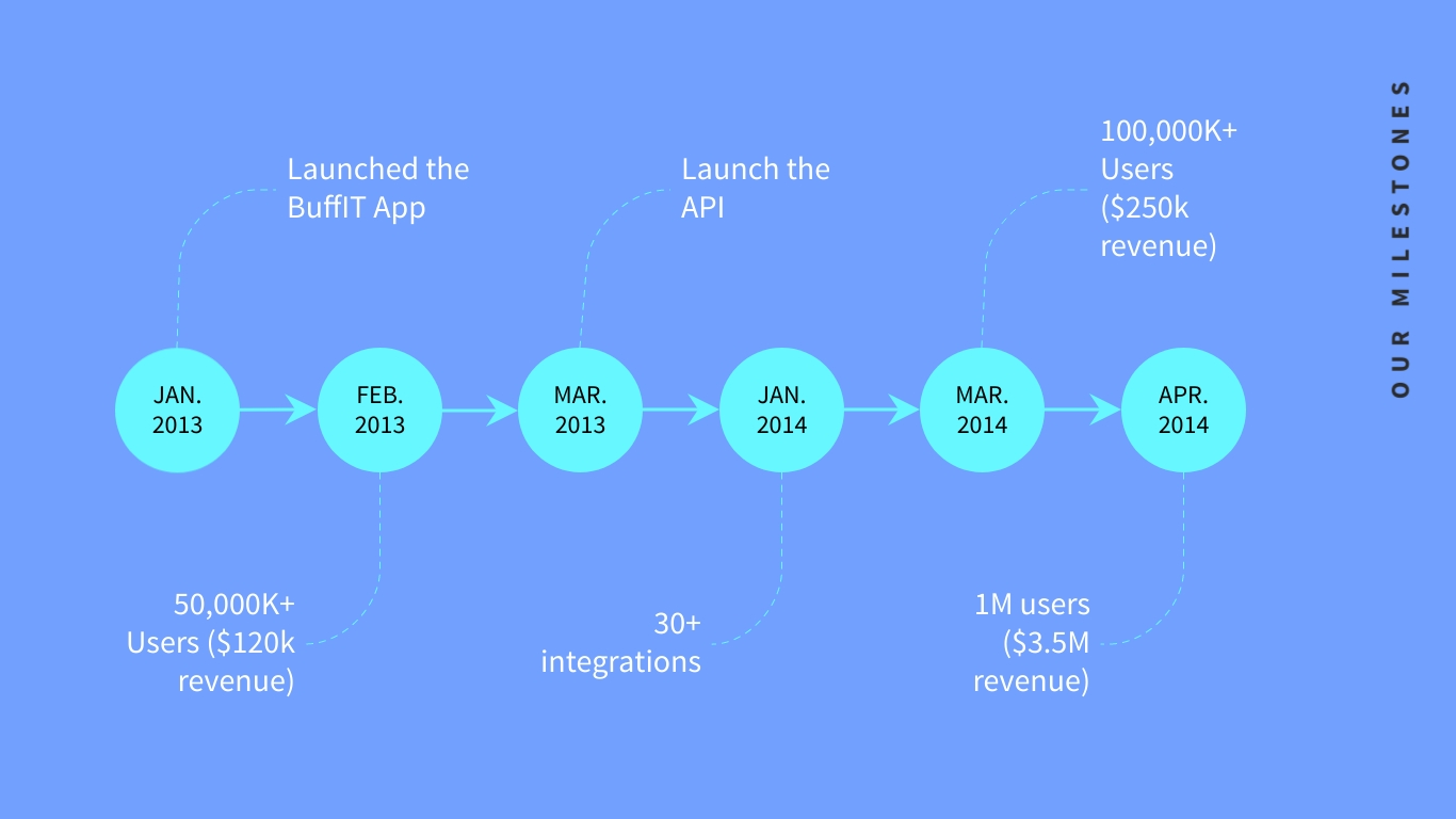 This use case for a timeline helps to create legitimacy and strengthen trust with a brand.